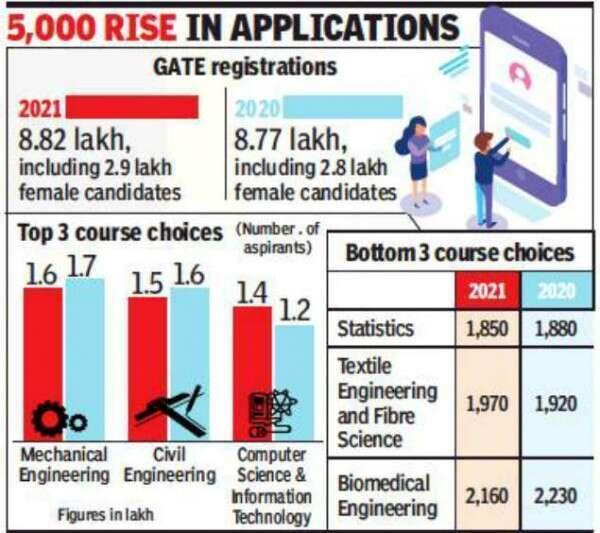 IITs open 'GATE' for commerce and arts students, over 14,000 apply | Mumbai News Times of India